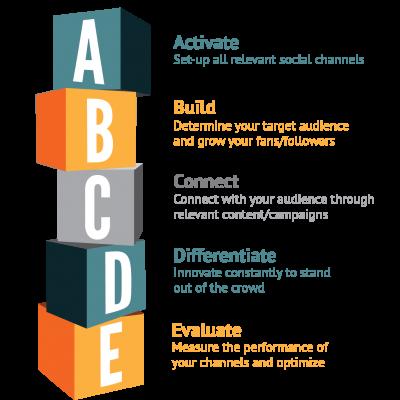 infographic_ABCD_socialmedia-400x400